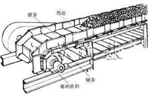 鳞板输送机的结构组成与选用说明 鳞板式输送机 链板输送机